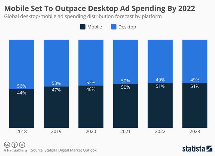 ads mobile anúncios pagamentos